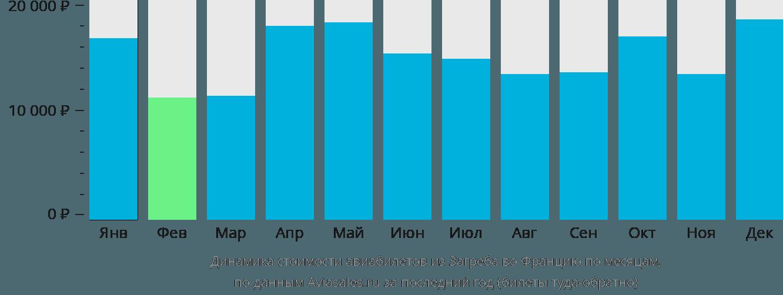 Динамика стоимости авиабилетов из Загреба во Францию по месяцам