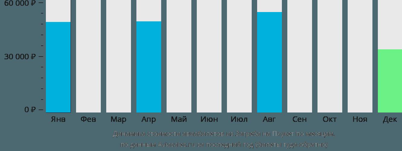 Динамика стоимости авиабилетов из Загреба на Пхукет по месяцам