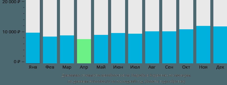 Динамика стоимости авиабилетов из Загреба в Хорватию по месяцам