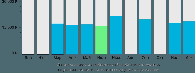 Динамика стоимости авиабилетов из Загреба в Киев по месяцам