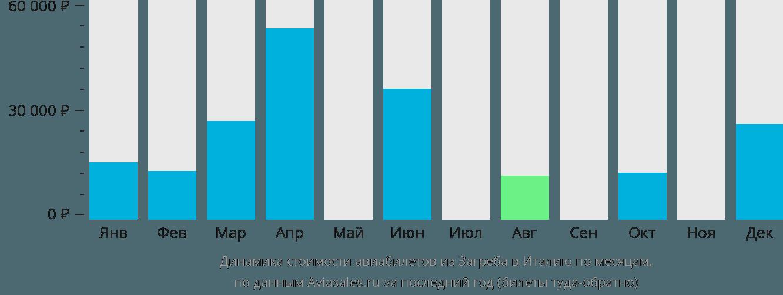 Динамика стоимости авиабилетов из Загреба в Италию по месяцам