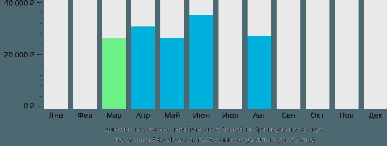 Динамика стоимости авиабилетов из Загреба в Краснодар по месяцам