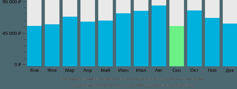 Динамика стоимости авиабилетов из Загреба в Лос-Анджелес по месяцам