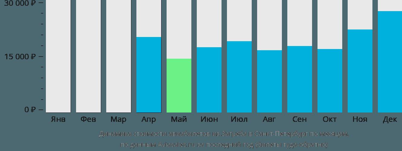 Динамика стоимости авиабилетов из Загреба в Санкт-Петербург по месяцам