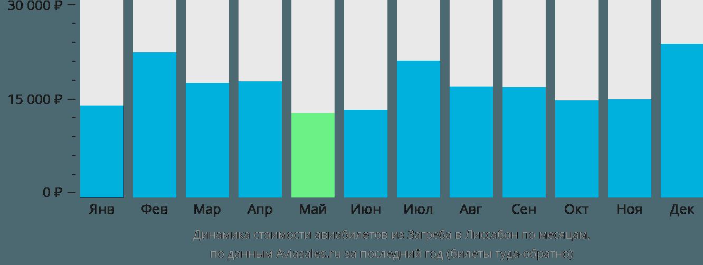 Динамика стоимости авиабилетов из Загреба в Лиссабон по месяцам