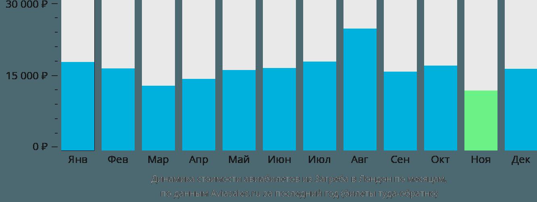 Динамика стоимости авиабилетов из Загреба в Лондон по месяцам