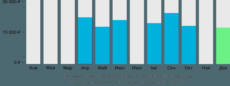 Динамика стоимости авиабилетов из Загреба на Мальту по месяцам