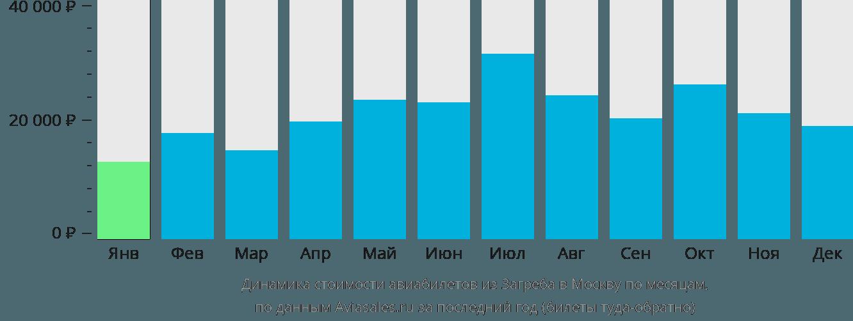 Динамика стоимости авиабилетов из Загреба в Москву по месяцам