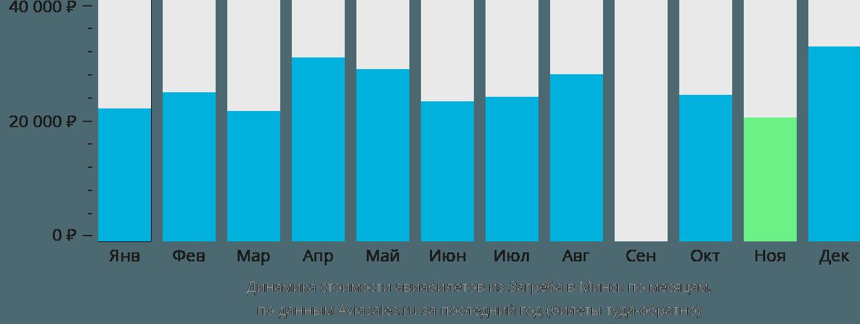 Динамика стоимости авиабилетов из Загреба в Минск по месяцам