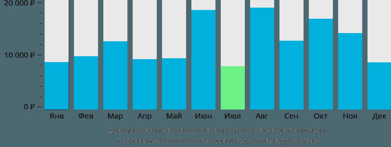 Динамика стоимости авиабилетов из Загреба в Мюнхен по месяцам