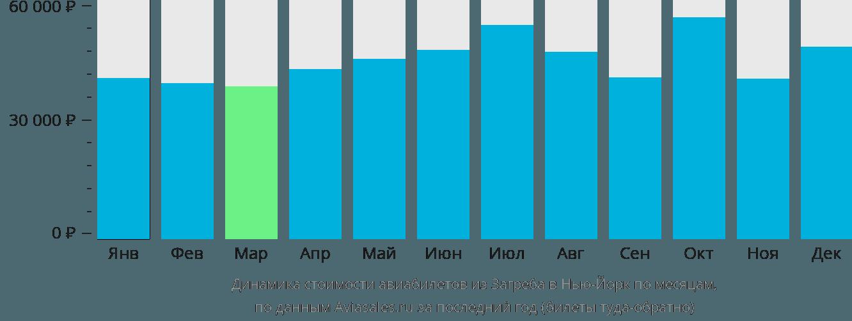 Динамика стоимости авиабилетов из Загреба в Нью-Йорк по месяцам