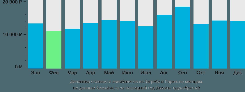Динамика стоимости авиабилетов из Загреба в Париж по месяцам