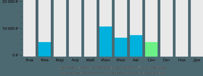 Динамика стоимости авиабилетов из Загреба в Пулу по месяцам