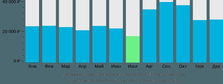 Динамика стоимости авиабилетов из Загреба в Россию по месяцам