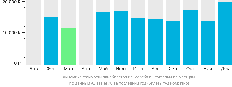Динамика стоимости авиабилетов из Загреба в Стокгольм по месяцам