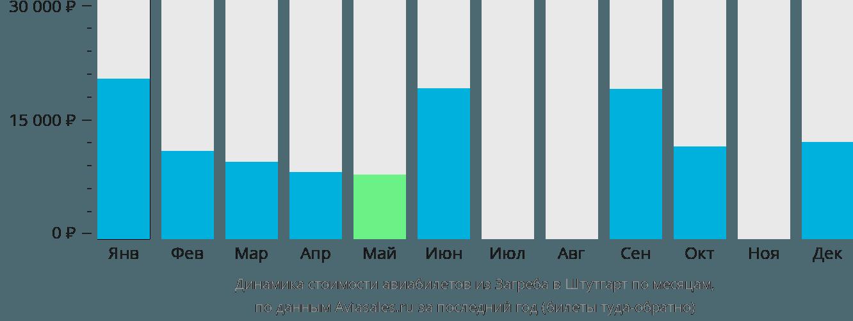 Динамика стоимости авиабилетов из Загреба в Штутгарт по месяцам
