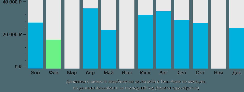 Динамика стоимости авиабилетов из Загреба в Тель-Авив по месяцам