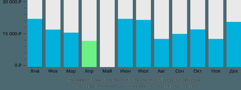 Динамика стоимости авиабилетов из Загреба в Турцию по месяцам