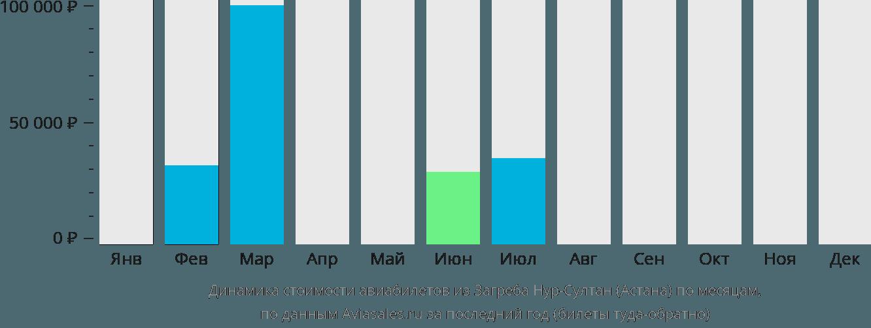 Динамика стоимости авиабилетов из Загреба в Астану по месяцам