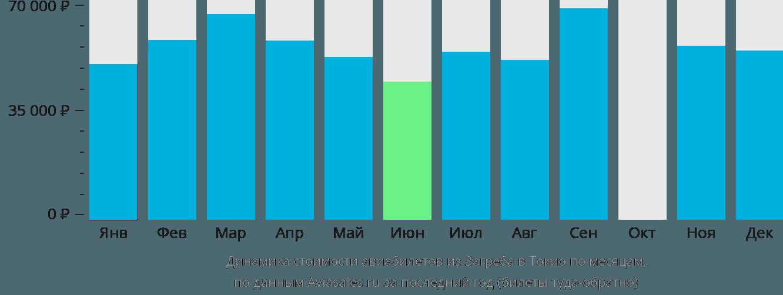 Динамика стоимости авиабилетов из Загреба в Токио по месяцам