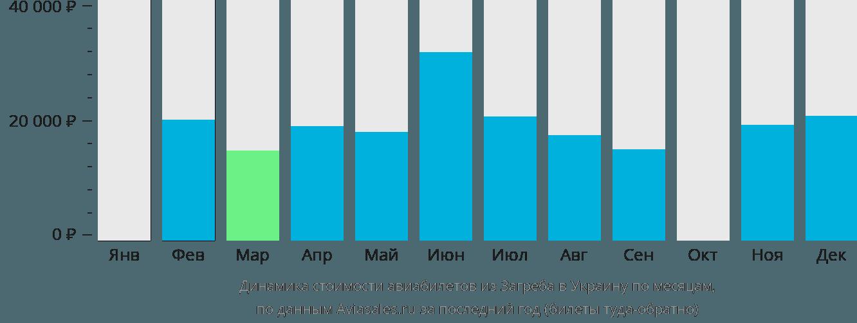 Динамика стоимости авиабилетов из Загреба в Украину по месяцам