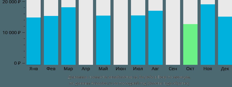 Динамика стоимости авиабилетов из Загреба в Вену по месяцам
