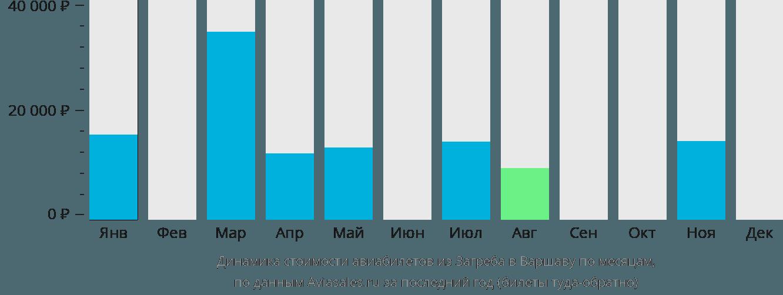 Динамика стоимости авиабилетов из Загреба в Варшаву по месяцам