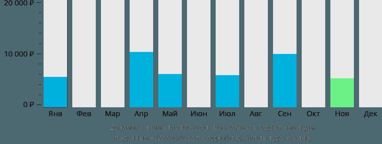 Динамика стоимости авиабилетов из Загреба в Задар по месяцам