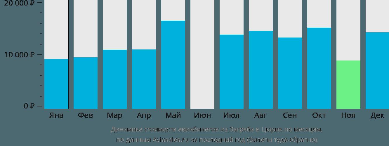 Динамика стоимости авиабилетов из Загреба в Цюрих по месяцам