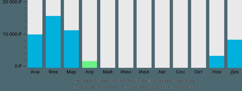 Динамика стоимости авиабилетов из Вальдивии по месяцам