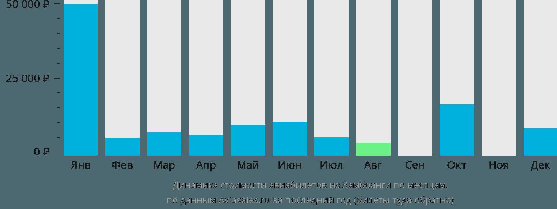 Динамика стоимости авиабилетов из Замбоанги по месяцам