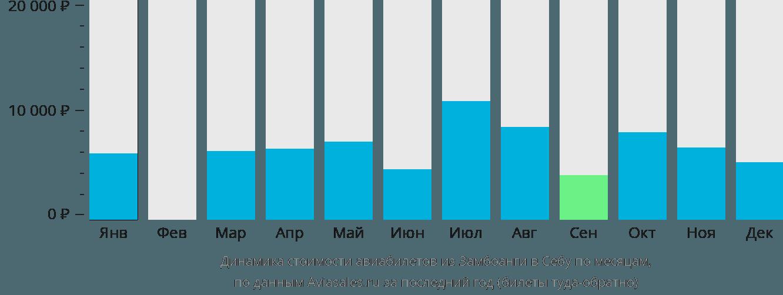 Динамика стоимости авиабилетов из Замбоанги в Себу по месяцам