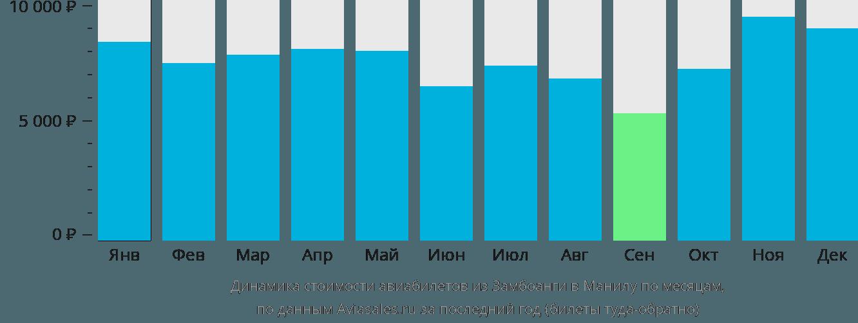 Динамика стоимости авиабилетов из Замбоанги в Манилу по месяцам