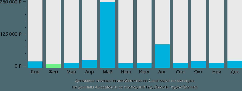 Динамика стоимости авиабилетов из Сакатекаса по месяцам