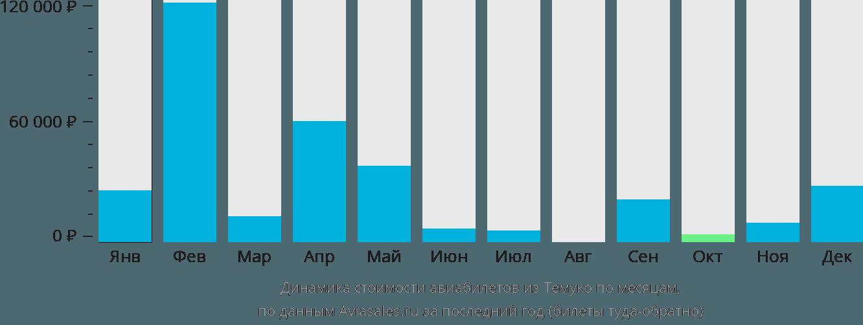 Динамика стоимости авиабилетов из Темуко по месяцам