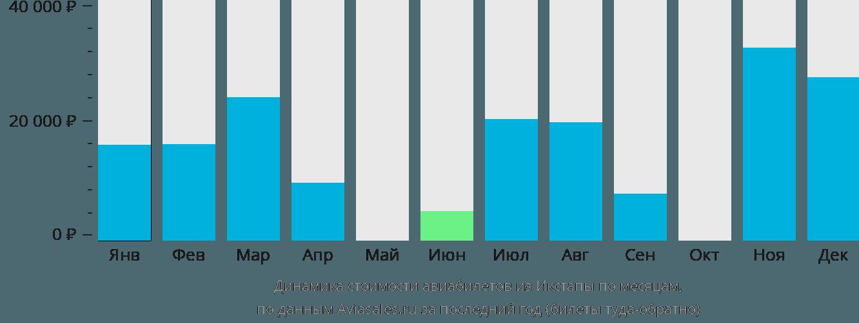 Динамика стоимости авиабилетов из Икстапы по месяцам