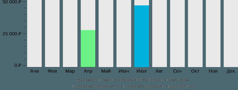 Динамика стоимости авиабилетов из Массета по месяцам