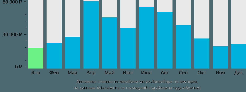 Динамика стоимости авиабилетов из Занзибара по месяцам