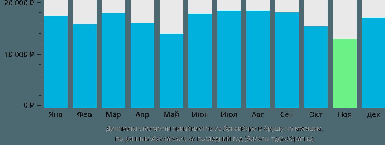 Динамика стоимости авиабилетов из Занзибара в Арушу по месяцам