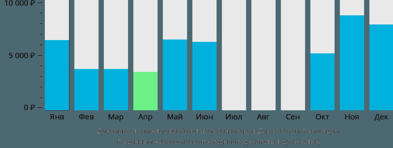 Динамика стоимости авиабилетов из Занзибара в Дар-эс-Салам по месяцам