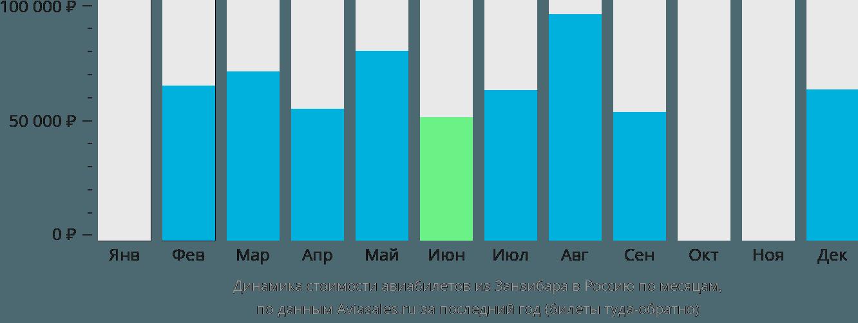 Динамика стоимости авиабилетов из Занзибара в Россию по месяцам