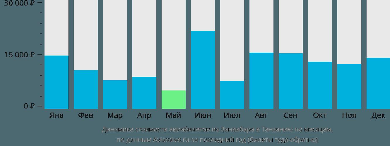 Динамика стоимости авиабилетов из Занзибара в Танзанию по месяцам