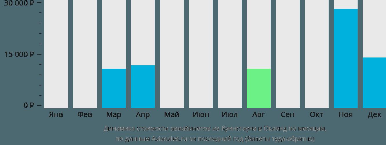 Динамика стоимости авиабилетов из Куинстауна в Окленд по месяцам