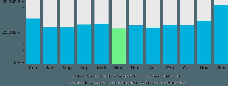 Динамика стоимости авиабилетов из Цюриха по месяцам