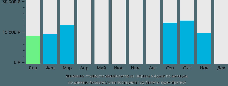 Динамика стоимости авиабилетов из Цюриха в Адану по месяцам