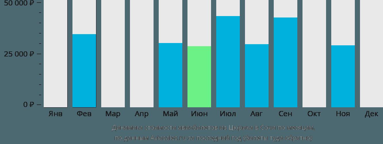 Динамика стоимости авиабилетов из Цюриха в Сочи  по месяцам