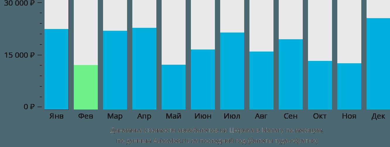 Динамика стоимости авиабилетов из Цюриха в Малагу по месяцам
