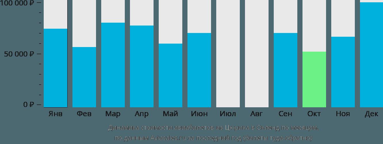 Динамика стоимости авиабилетов из Цюриха в Окленд по месяцам