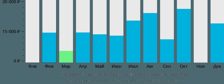 Динамика стоимости авиабилетов из Цюриха в Аликанте по месяцам