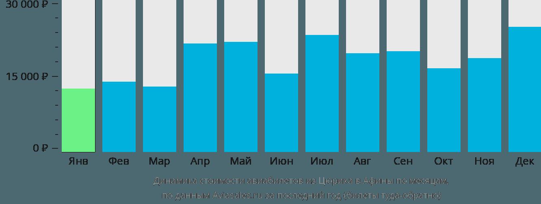 Динамика стоимости авиабилетов из Цюриха в Афины по месяцам
